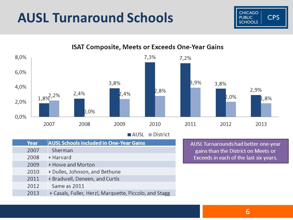 AUSL Turnaround Schools YearAUSL Schools included in One-Year Gains 2007 Sherman 2008+ Harvard 2009+ Howe and Morton 2010+ Dulles, Johnson, and Bethune 2011+ Bradwell, Deneen, and Curtis 2012 Same as 2011 2013 + Casals, Fuller, Herzl, Marquette, Piccolo, and Stagg AUSL Turnarounds had better one-year gains than the District on Meets or Exceeds in each of the last six years.