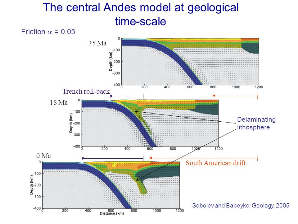 The Central Andes model 35 Ma 18 Ma Trench roll-back 0 Ma South American drift Sobolev and Babeyko, Geology, 2005 The central Andes model at geological time-scale Friction  = 0.05 Delaminating lithosphere