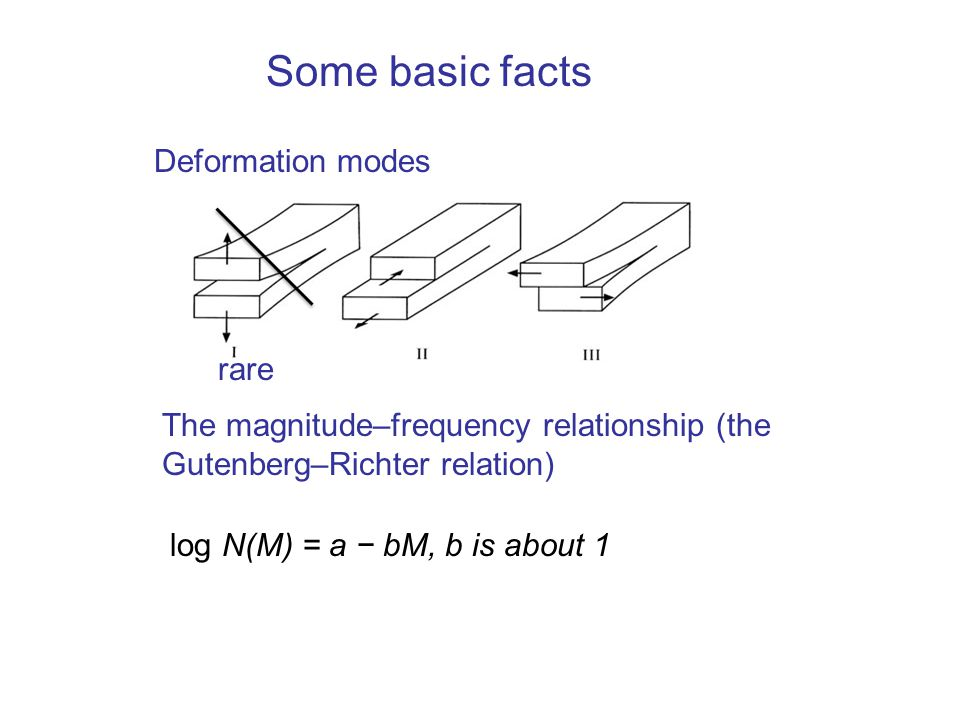Some basic facts Deformation modes rare The magnitude–frequency relationship (the Gutenberg–Richter relation) log N(M) = a − bM, b is about 1
