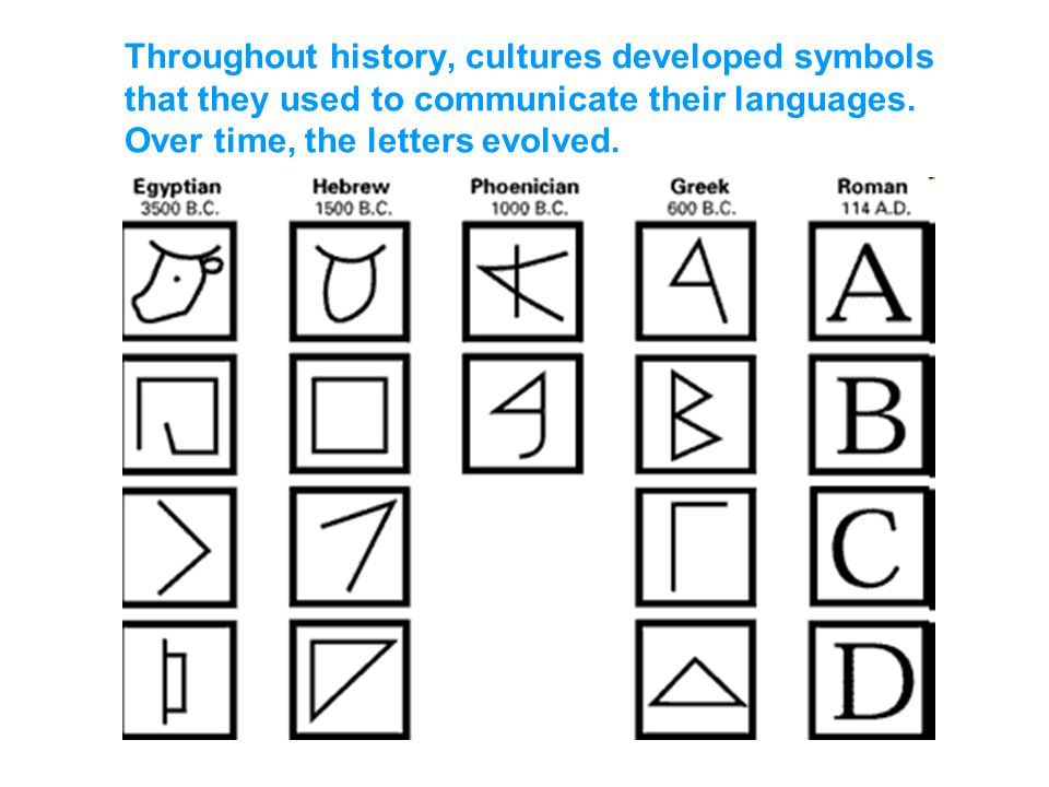 Throughout history, cultures developed symbols that they used to communicate their languages. Over time, the letters evolved.