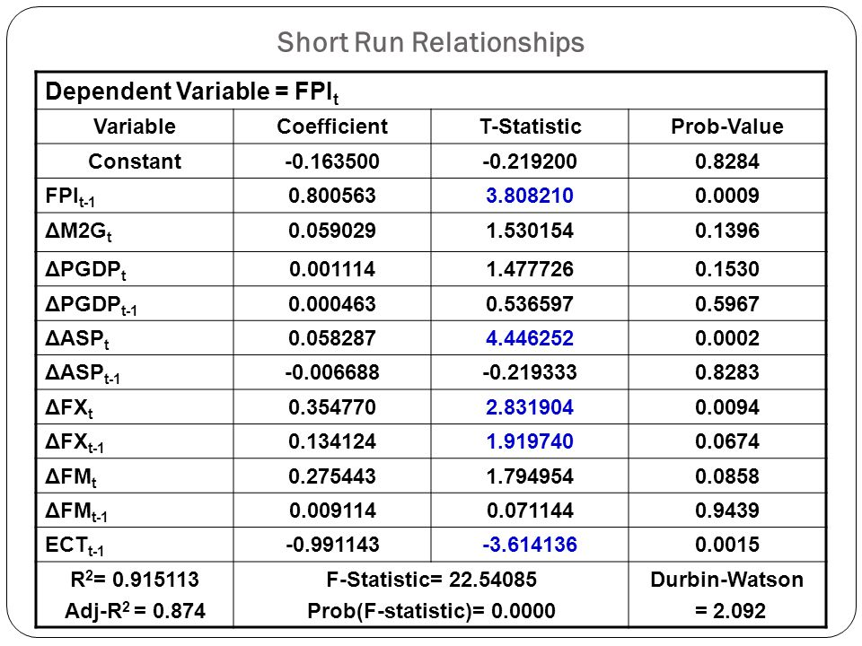 Long Run Relationships Dependent Variable = FPI t VariableCoefficientT-StatisticProb-Value Constant-44.90991-4.9418330.0000 FPI t-1 0.73552215.786090.0000 M2G t 0.0731521.4990760.1447 PGDP t 0.0017405.3434730.0000 ASP t 0.0551974.1310340.0003 FX t 0.4799353.6759080.0010 FM t 0.2723162.3848390.0238 R 2 = 0.9986 Adj-R 2 = 0.9984 F-Statistic= 3656.589 Prob(F-statistic)= 0.0000 Durbin-Watson = 2.1329