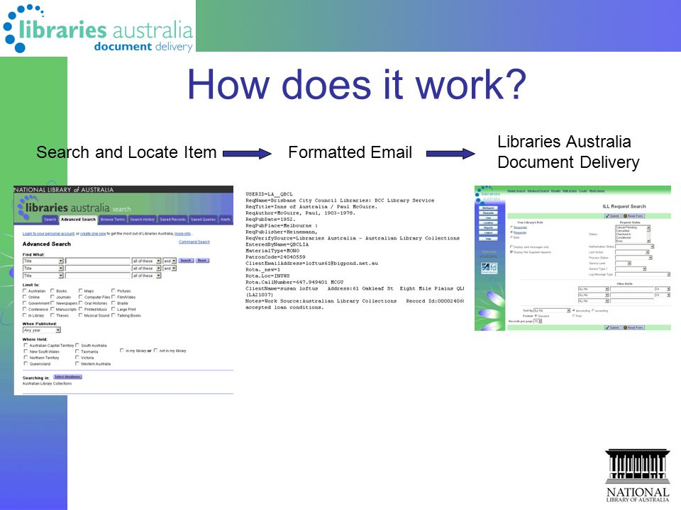 How does it work? Search and Locate ItemFormatted Email Libraries Australia Document Delivery