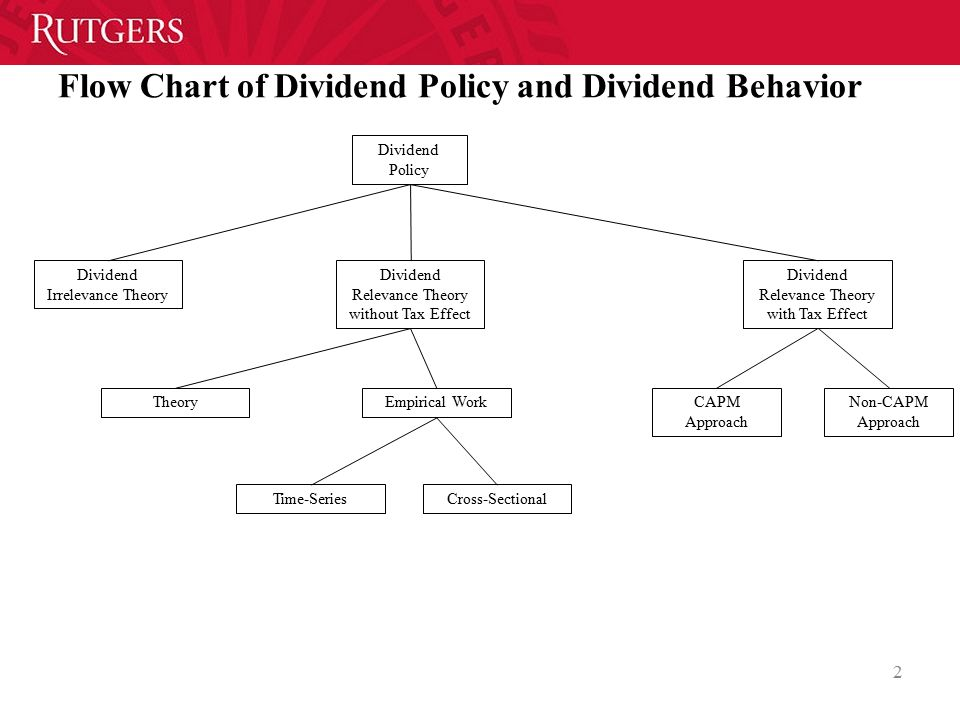 Flow Chart of Dividend Policy and Dividend Behavior Dividend Policy Dividend Irrelevance Theory Dividend Relevance Theory without Tax Effect Time-SeriesCross-Sectional Dividend Relevance Theory with Tax Effect CAPM Approach Non-CAPM Approach 2 Empirical Work Theory
