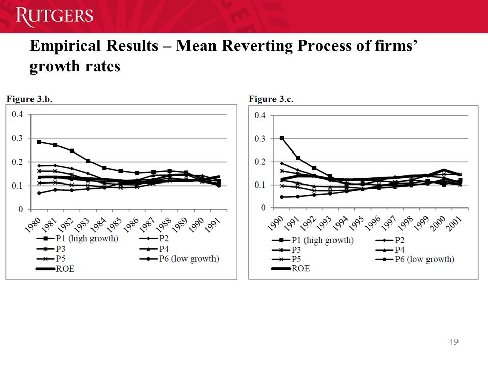 Empirical Results – Mean Reverting Process of firms' growth rates 49