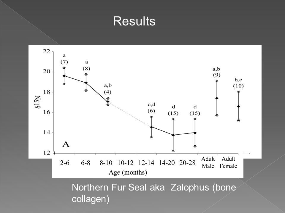 Northern Fur Seal aka Zalophus (bone collagen) Results