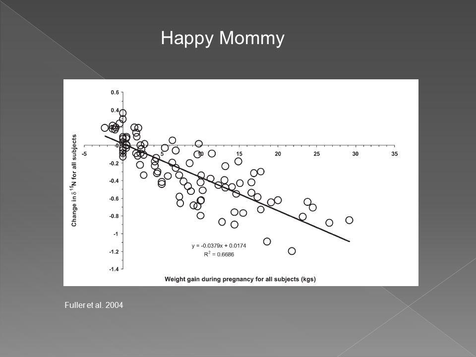 Fuller et al. 2004 Happy Mommy