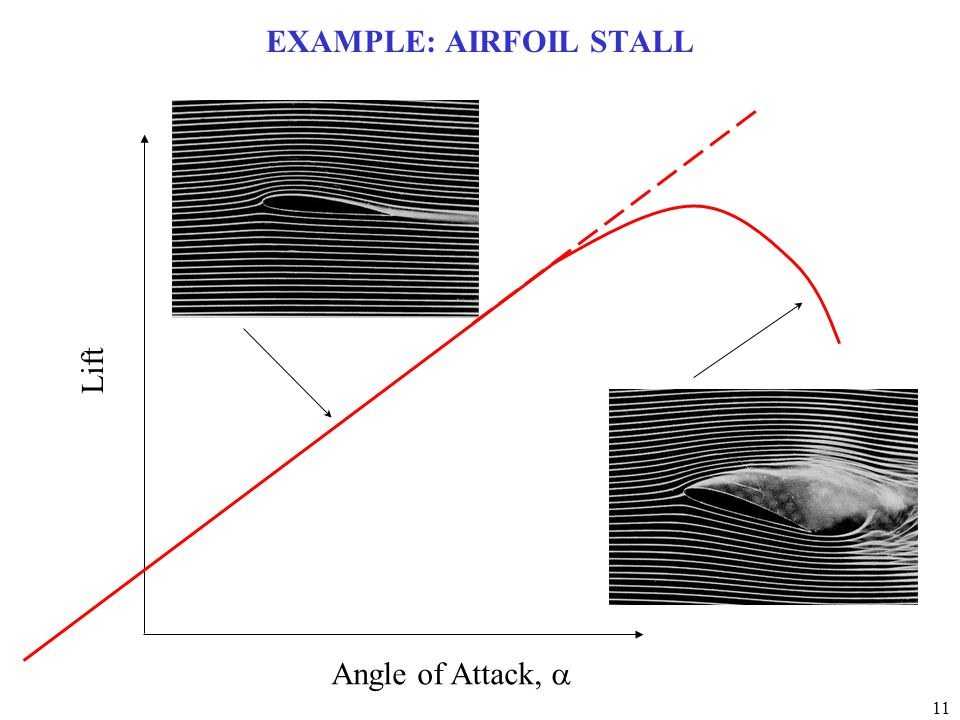 11 EXAMPLE: AIRFOIL STALL Lift Angle of Attack, 