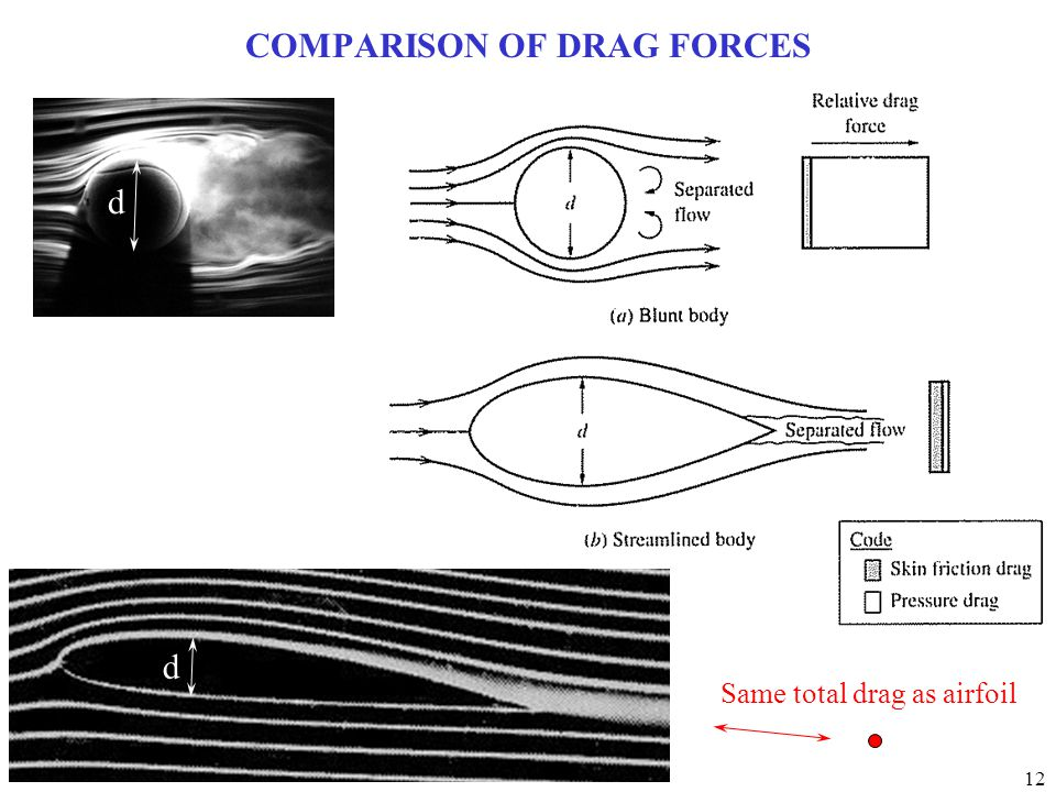 12 COMPARISON OF DRAG FORCES d d Same total drag as airfoil