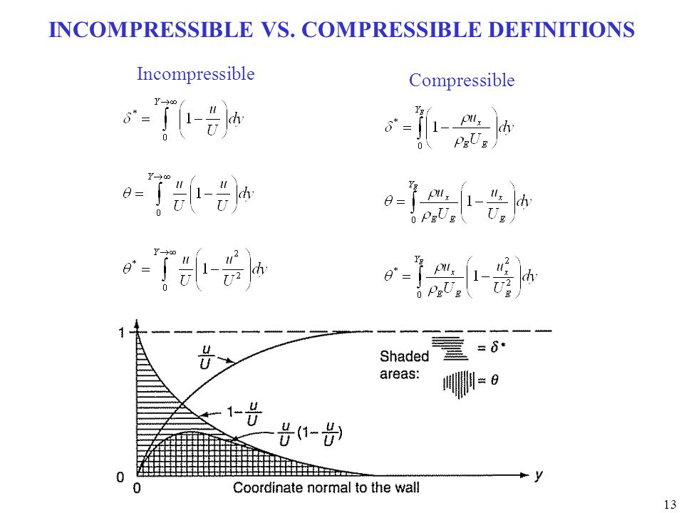 13 INCOMPRESSIBLE VS. COMPRESSIBLE DEFINITIONS Incompressible Compressible