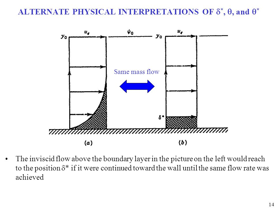 14 ALTERNATE PHYSICAL INTERPRETATIONS OF  *, , and  * The inviscid flow above the boundary layer in the picture on the left would reach to the position  * if it were continued toward the wall until the same flow rate was achieved Same mass flow