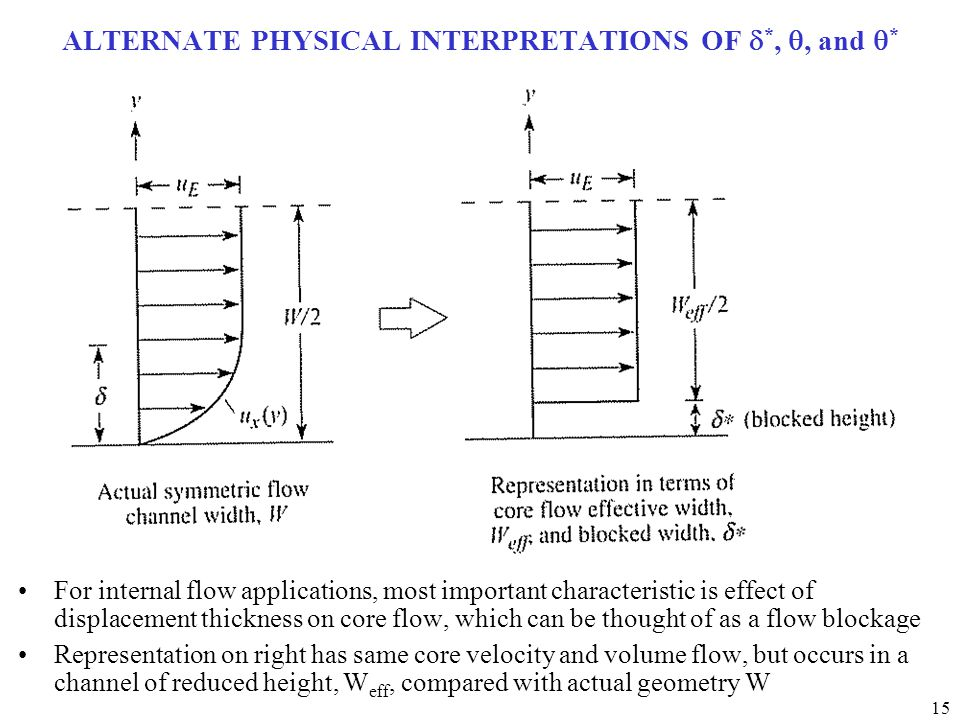 15 ALTERNATE PHYSICAL INTERPRETATIONS OF  *, , and  * For internal flow applications, most important characteristic is effect of displacement thick