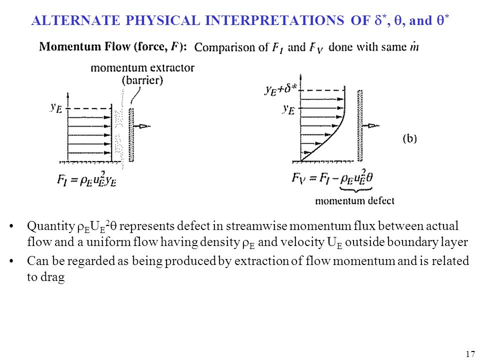 17 ALTERNATE PHYSICAL INTERPRETATIONS OF  *, , and  * Quantity  E U E 2  represents defect in streamwise momentum flux between actual flow and a