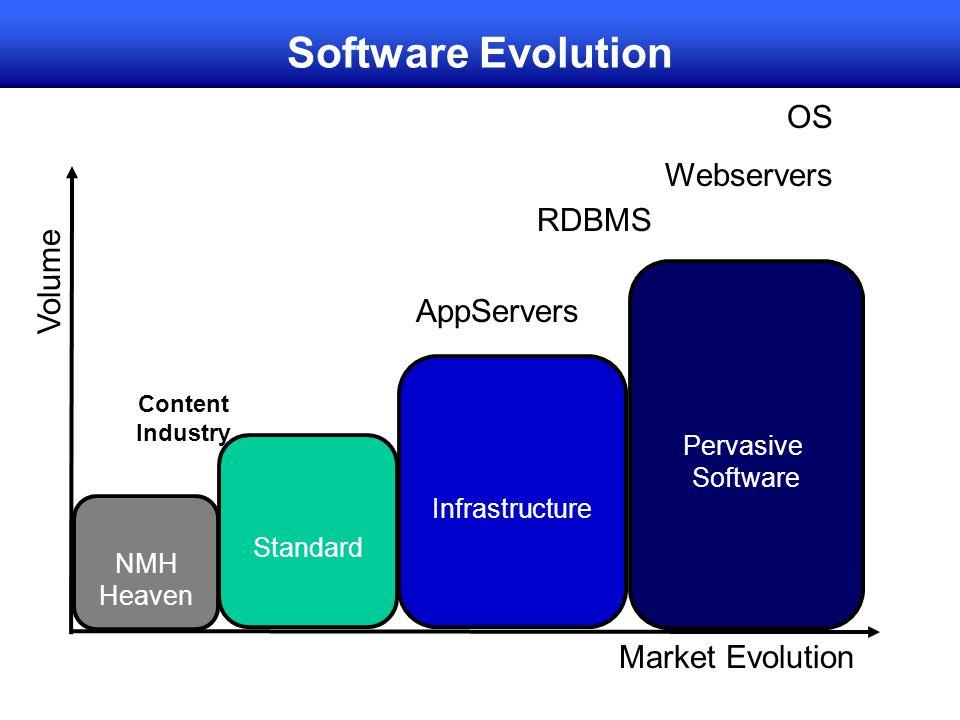 Software Evolution Volume Market Evolution OS Webservers Content Industry Standard NMH Heaven Infrastructure Pervasive Software RDBMS AppServers