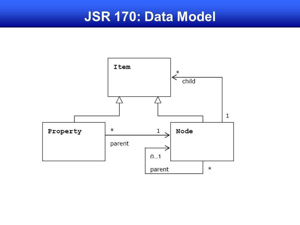 JSR 170: Data Model