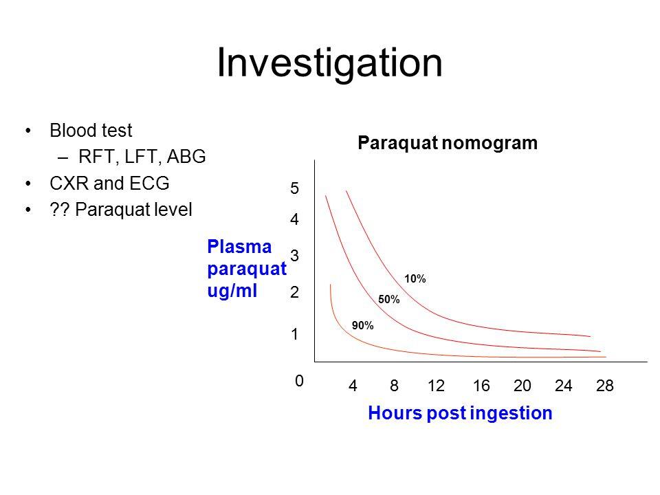 Investigation Blood test –RFT, LFT, ABG CXR and ECG .