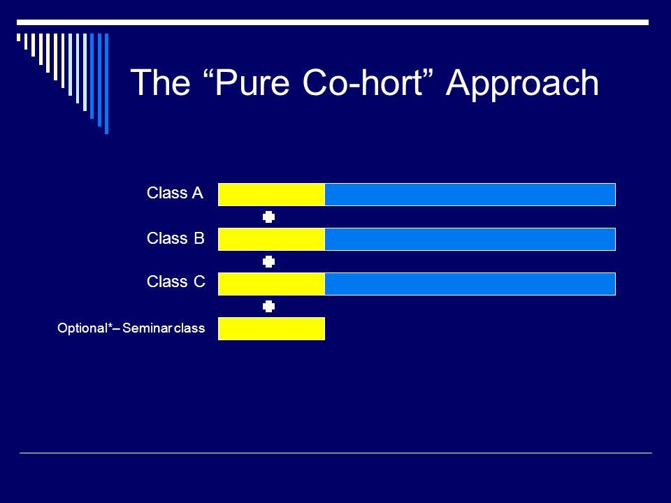 The Pure Co-hort Approach Optional*– Seminar class Class A Class B Class C