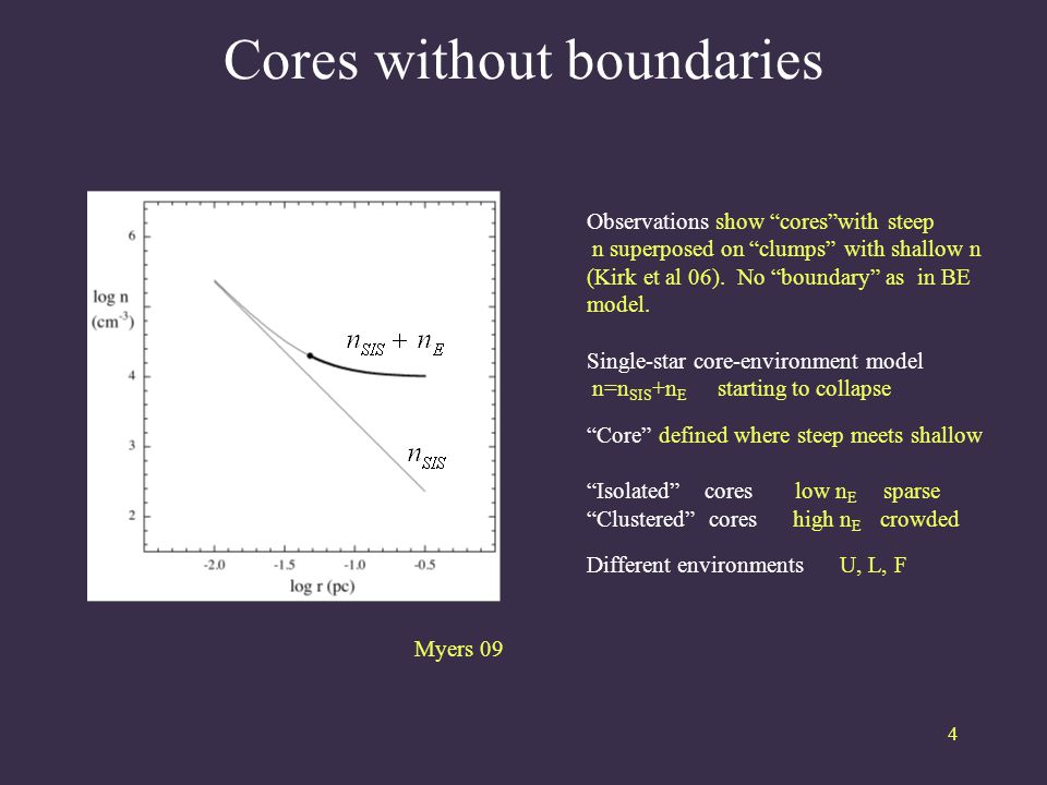 Cores without boundaries 4 Observations show cores with steep n superposed on clumps with shallow n (Kirk et al 06).
