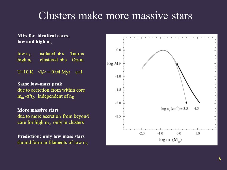 Clusters make more massive stars MFs for identical cores, low and high n E low n E isolated ★ s Taurus high n E clustered ★ s Orion T=10 K   = 0.04 Myr  =1 Same low-mass peak due to accretion from within core m m ~  3 t f, independent of n E More massive stars due to more accretion from beyond core for high n E, only in clusters Prediction: only low-mass stars should form in filaments of low n E 8