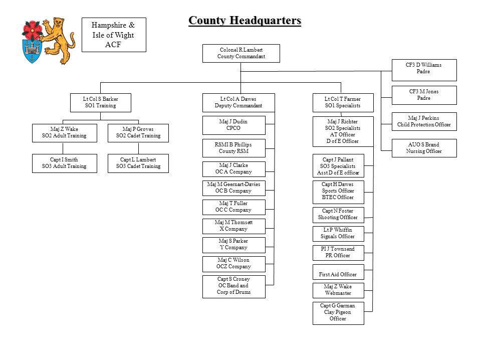 County Permanent Staff Maj.