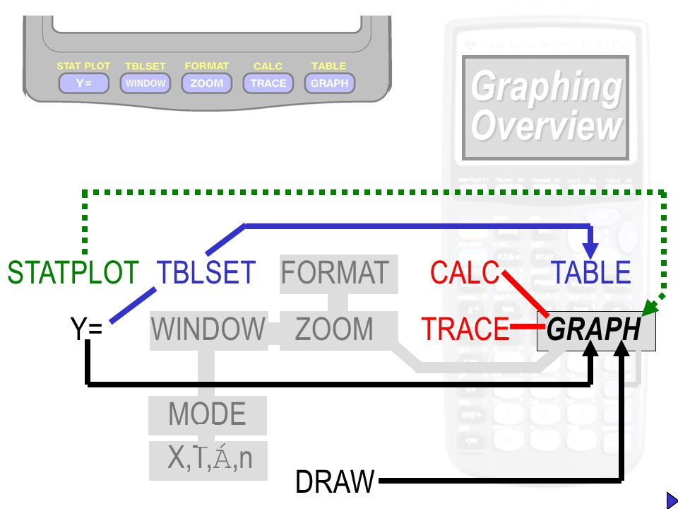 Graphing Overview Y= STATPLOTFORMATTBLSET WINDOWZOOM CALC TRACE TABLE GRAPH DRAW X,T, Á,n MODE Y= DRAW TBLSETTABLESTATPLOT WINDOW FORMAT ZOOM GRAPH CA