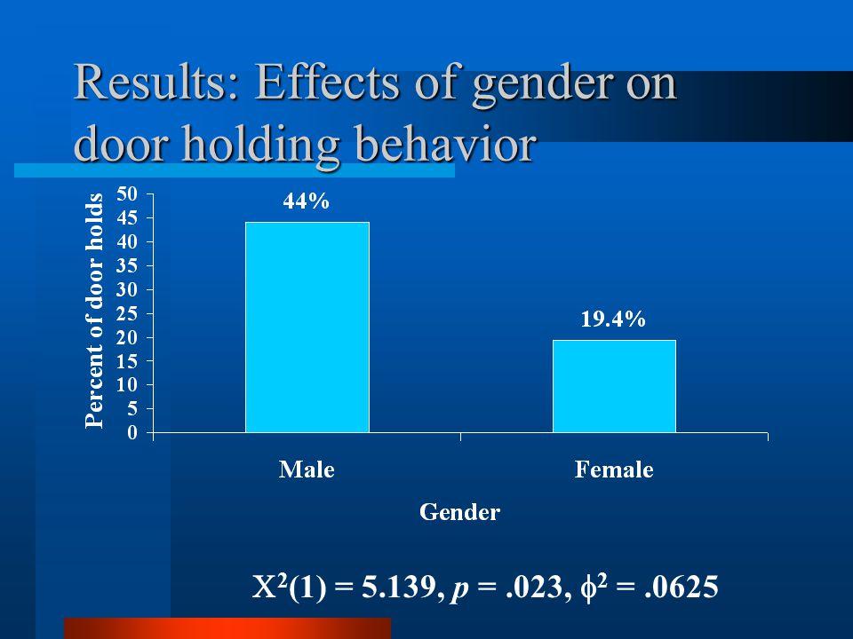 Results: Effects of gender on door holding behavior  2 (1) = 5.139, p =.023,  2 =.0625