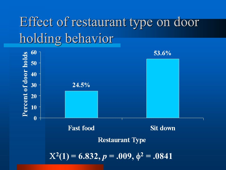 Effect of restaurant type on door holding behavior  2 (1) = 6.832, p =.009,  2 =.0841