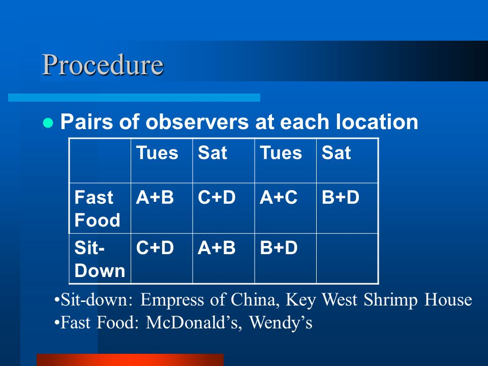 Procedure Pairs of observers at each location TuesSatTuesSat Fast Food A+BC+DA+CB+D Sit- Down C+DA+BB+D Sit-down: Empress of China, Key West Shrimp House Fast Food: McDonald's, Wendy's