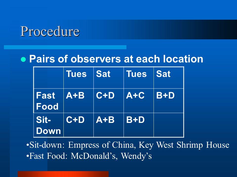 Procedure Pairs of observers at each location TuesSatTuesSat Fast Food A+BC+DA+CB+D Sit- Down C+DA+BB+D Sit-down: Empress of China, Key West Shrimp Ho