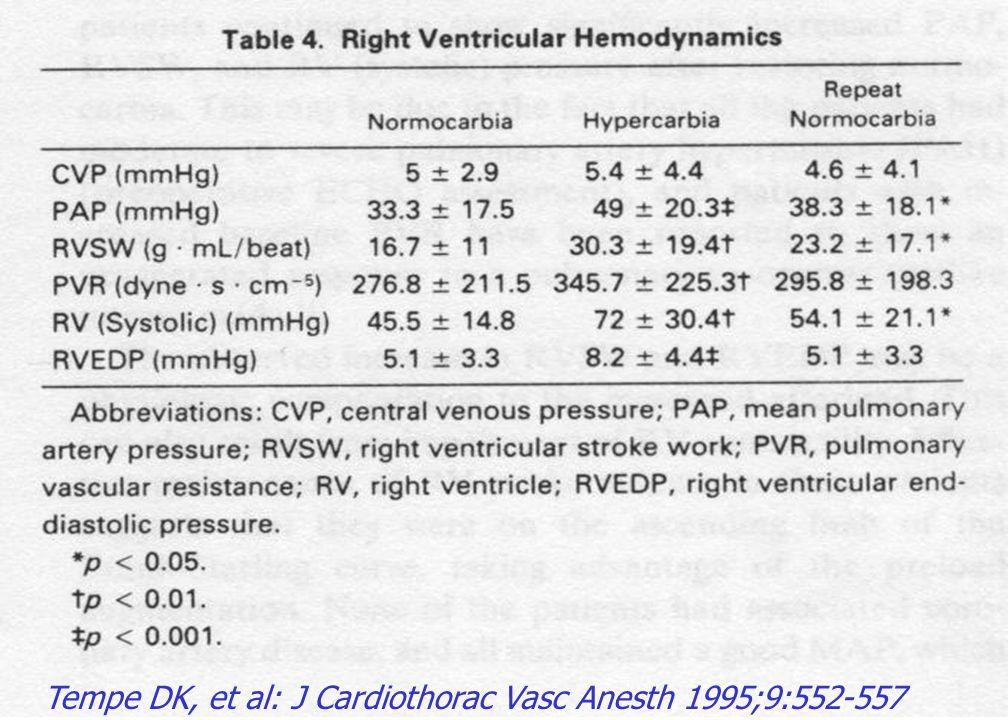 Tempe DK, et al: J Cardiothorac Vasc Anesth 1995;9:552-557