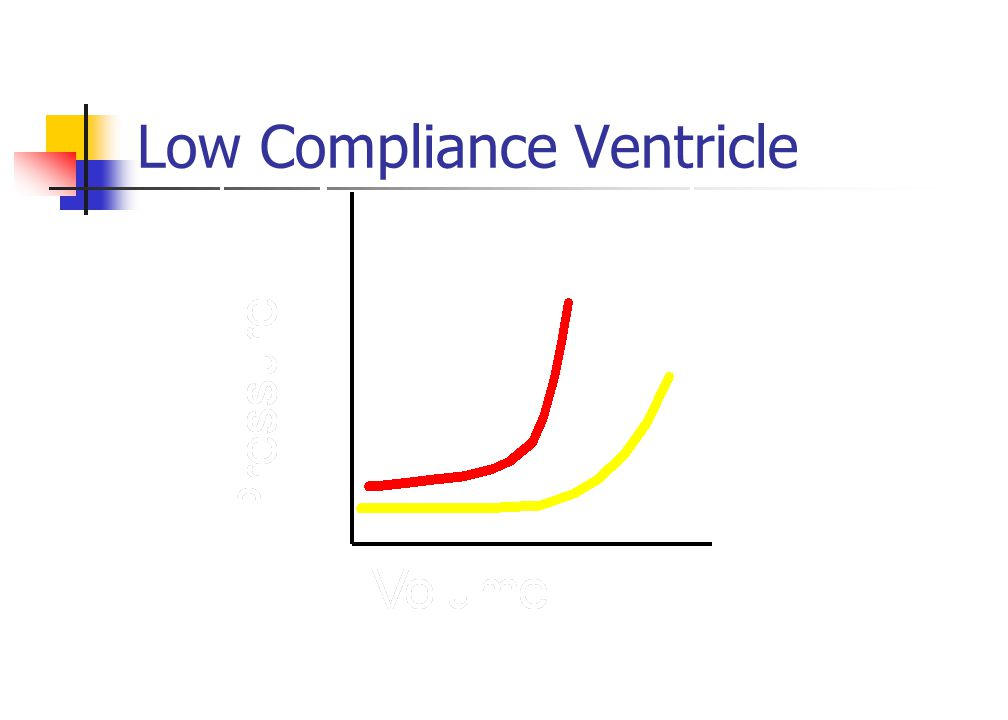 Low Compliance Ventricle