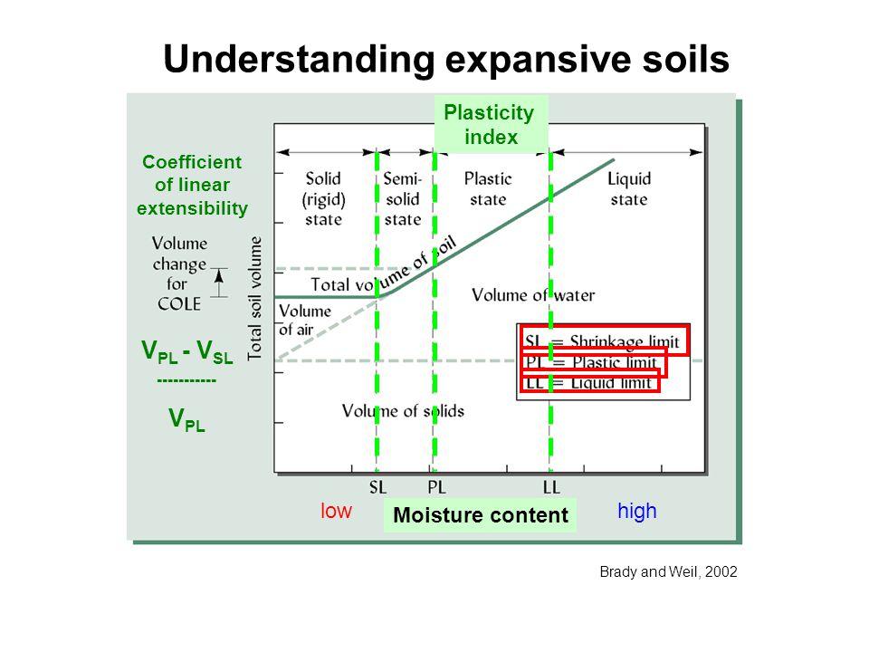 Understanding expansive soils Moisture content Plasticity index Coefficient of linear extensibility V PL - V SL ----------- V PL Brady and Weil, 2002