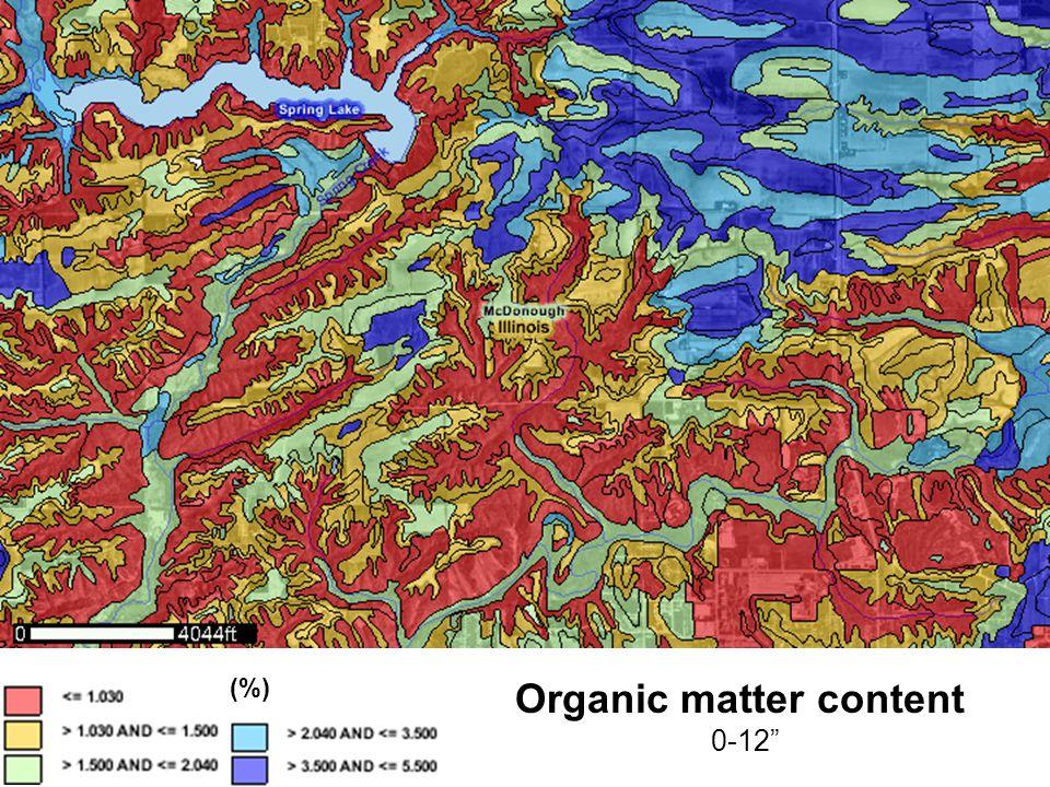 Organic matter content 0-12 (%)