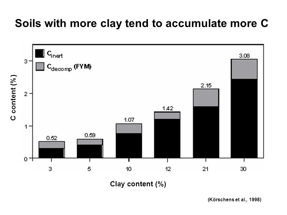 Soils with more clay tend to accumulate more C Clay content (%) C content (%) (Körschens et al., 1998)