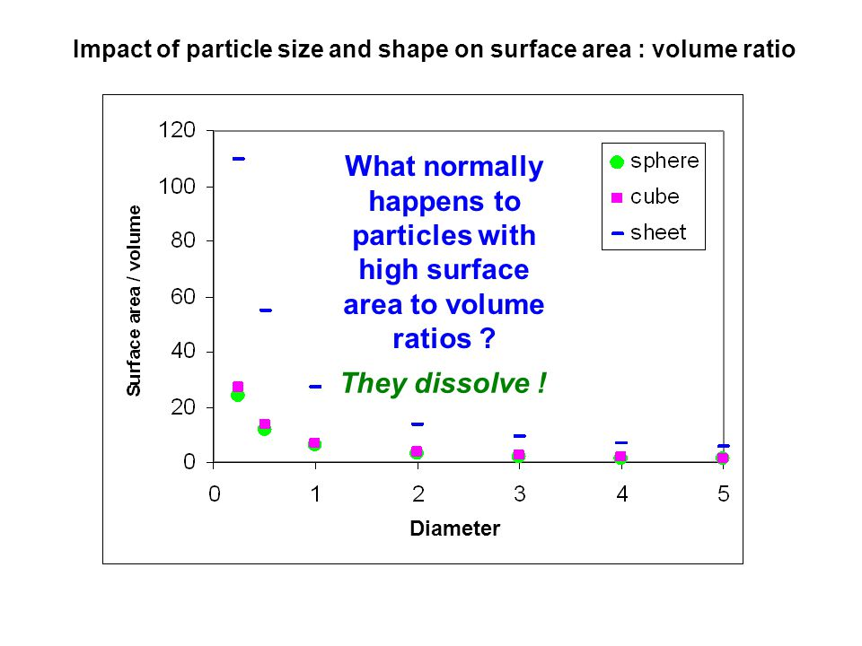 Impact of particle size and shape on surface area : volume ratio Diameter What normally happens to particles with high surface area to volume ratios .