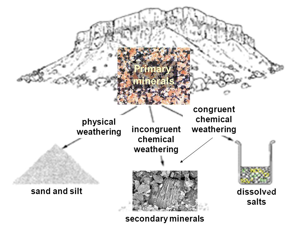physical weathering incongruent chemical weathering congruent chemical weathering sand and silt secondary minerals dissolved salts Primary minerals K+K+ Ca +2 Na + K+ Cl - HCO 3 - SO 4 -2