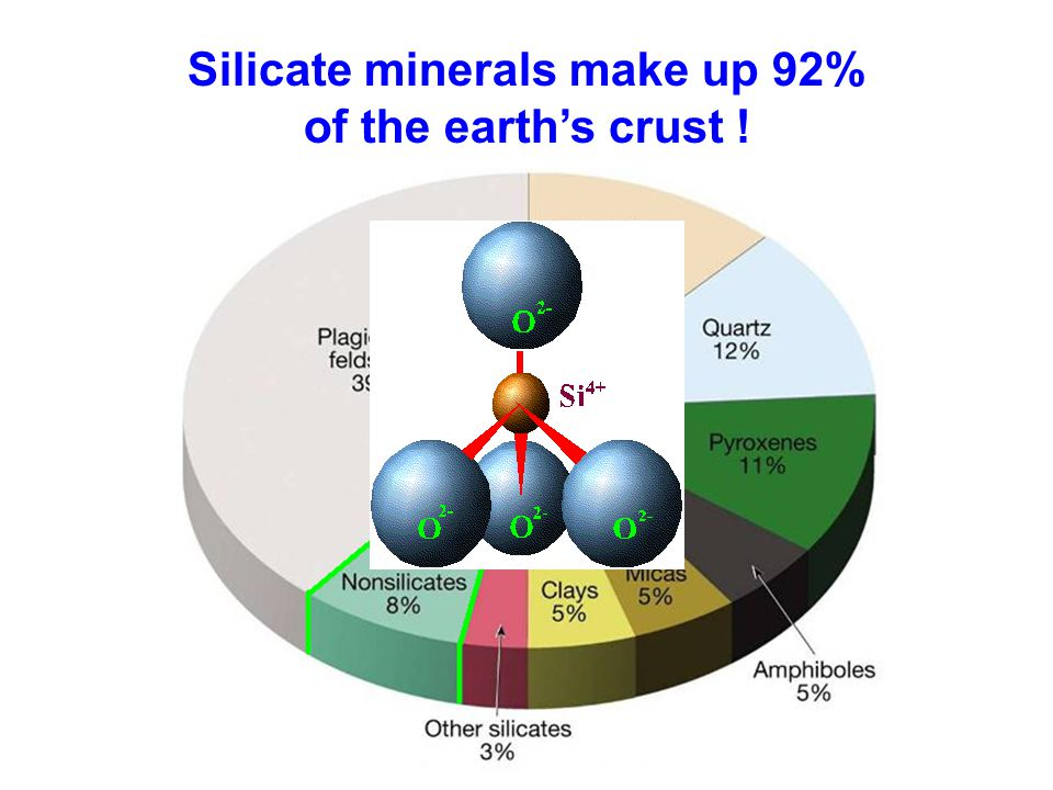 Silicate minerals make up 92% of the earth's crust !