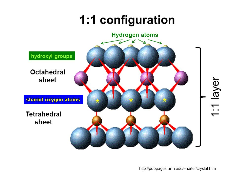 1:1 configuration Octahedral sheet Tetrahedral sheet http://pubpages.unh.edu/~harter/crystal.htm ** * shared oxygen atoms hydroxyl groups Hydrogen atoms 1:1 layer