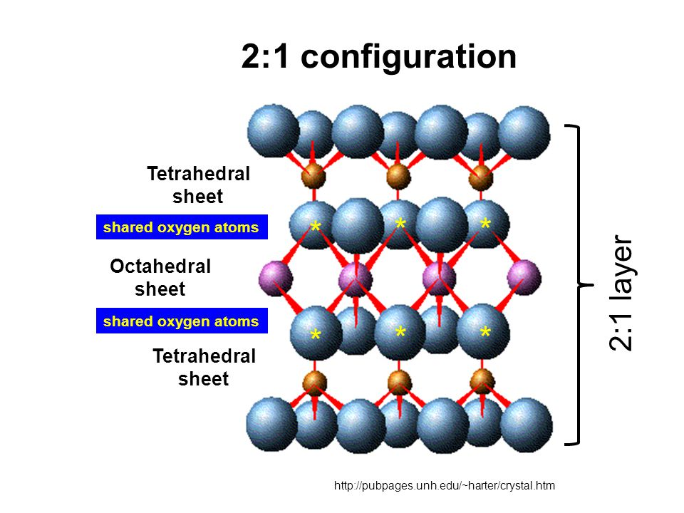 http://pubpages.unh.edu/~harter/crystal.htm Octahedral sheet Tetrahedral sheet Tetrahedral sheet 2:1 configuration ** * ** * shared oxygen atoms 2:1 layer