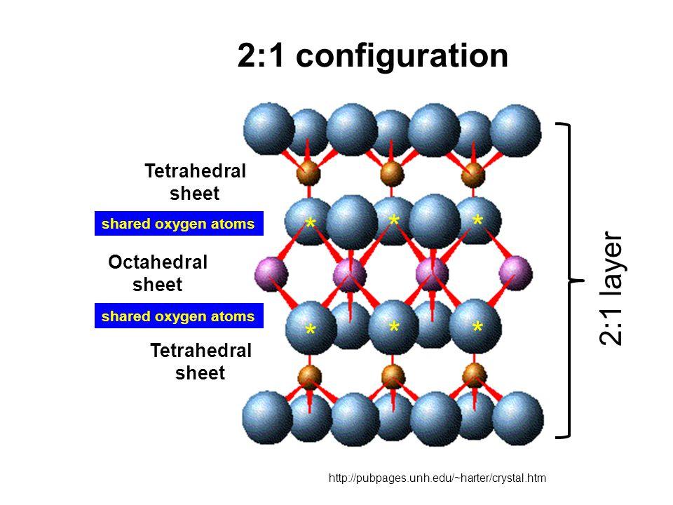 http://pubpages.unh.edu/~harter/crystal.htm Octahedral sheet Tetrahedral sheet Tetrahedral sheet 2:1 configuration ** * ** * shared oxygen atoms 2:1 l