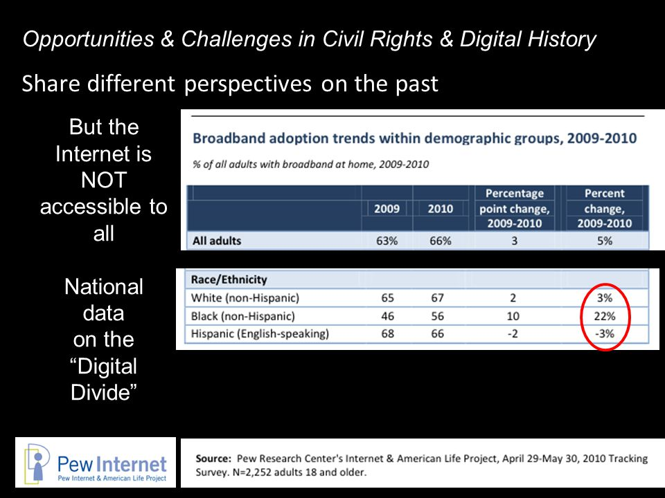 Share different perspectives on the past Opportunities & Challenges in Civil Rights & Digital History But the Internet is NOT accessible to all National data on the Digital Divide