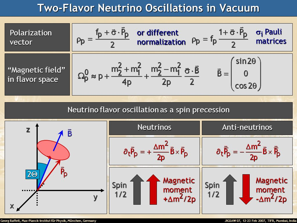 Georg Raffelt, Max-Planck-Institut für Physik, München, Germany JIGSAW 07, 12-23 Feb 2007, TIFR, Mumbai, India Two-Flavor Neutrino Oscillations in Vacuum Magnetic field in flavor space Polarization Polarization vector vector or different normalization  i Pauli matrices Neutrino flavor oscillation as a spin precession Neutrinos Spin 1/2 1/2Magneticmoment +  m 2 /2p Anti-neutrinos Spin 1/2 1/2Magneticmoment -  m 2 /2p x yz