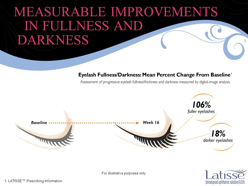 5 MEASURABLE IMPROVEMENTS IN FULLNESS AND DARKNESS For illustrative purposes only 1.