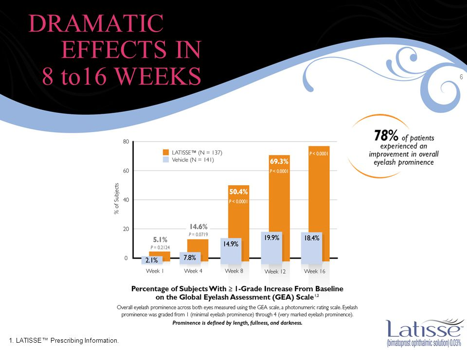 6 DRAMATIC EFFECTS IN 8 to16 WEEKS 1. LATISSE™ Prescribing Information.