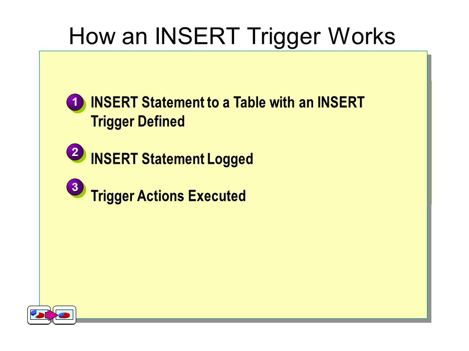 How an INSERT Trigger Works INSERT statement to a table with an INSERT Trigger Defined INSERT [Order Details] VALUES (10525, 2, 19.00, 5, 0.2) INSERT [Order Details] VALUES (10525, 2, 19.00, 5, 0.2) Order Details OrderID 10522 10523 10524 10522 10523 10524 ProductID 10 41 7 10 41 7 UnitPrice 31.00 9.65 30.00 31.00 9.65 30.00 Quantity 7 9 24 7 9 24 Discount 0.2 0.15 0.0 0.2 0.15 0.0 5 19.002 0.2 10523 Insert statement logged insertedinserted 10523 2 2 19.00 5 5 0.2 TRIGGER Actions Execute Order Details OrderID 10522 10523 10524 10522 10523 10524 ProductID 10 41 7 10 41 7 UnitPrice 31.00 9.65 30.00 31.00 9.65 30.00 Quantity 7 9 24 7 9 24 Discount 0.2 0.15 0.0 0.2 0.15 0.0 5 19.002 0.2 10523 Trigger Code: USE Northwind CREATE TRIGGER OrdDet_Insert ON [Order Details] FOR INSERT AS UPDATE P SET UnitsInStock = (P.UnitsInStock – I.Quantity) FROM Products AS P INNER JOIN Inserted AS I ON P.ProductID = I.ProductID Trigger Code: USE Northwind CREATE TRIGGER OrdDet_Insert ON [Order Details] FOR INSERT AS UPDATE P SET UnitsInStock = (P.UnitsInStock – I.Quantity) FROM Products AS P INNER JOIN Inserted AS I ON P.ProductID = I.ProductID UPDATE P SET UnitsInStock = (P.UnitsInStock – I.Quantity) FROM Products AS P INNER JOIN Inserted AS I ON P.ProductID = I.ProductIDProductsProducts ProductID UnitsInStock … … … … 12341234 12341234 15 10 65 20 15 10 65 20 215 INSERT Statement to a Table with an INSERT Trigger Defined INSERT Statement Logged Trigger Actions Executed 11 22 33