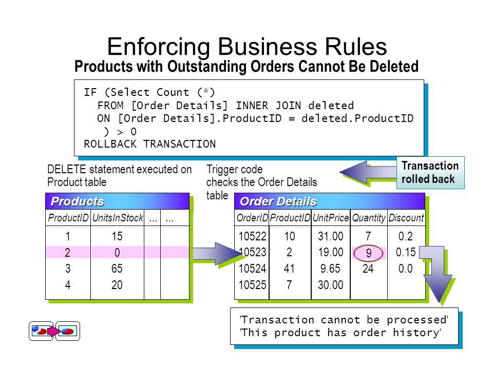 ProductsProducts ProductID UnitsInStock … … … … 12341234 12341234 15 10 65 20 15 10 65 20 Enforcing Business Rules Products with Outstanding Orders Cannot Be Deleted IF (Select Count (*) FROM [Order Details] INNER JOIN deleted ON [Order Details].ProductID = deleted.ProductID ) > 0 ROLLBACK TRANSACTION IF (Select Count (*) FROM [Order Details] INNER JOIN deleted ON [Order Details].ProductID = deleted.ProductID ) > 0 ROLLBACK TRANSACTION DELETE statement executed on Product table Trigger code checks the Order Details table Order Details OrderID 10522 10523 10524 10525 10522 10523 10524 10525 ProductID 10 2 41 7 10 2 41 7 UnitPrice 31.00 19.00 9.65 30.00 31.00 19.00 9.65 30.00 Quantity 7 9 24 7 9 24 Discount 0.2 0.15 0.0 0.2 0.15 0.0 9 Transaction cannot be processed This product has order history Transaction cannot be processed This product has order history Transaction rolled backProductsProducts ProductID UnitsInStock … … … … 134134 134134 15 10 65 20 15 10 65 20 20