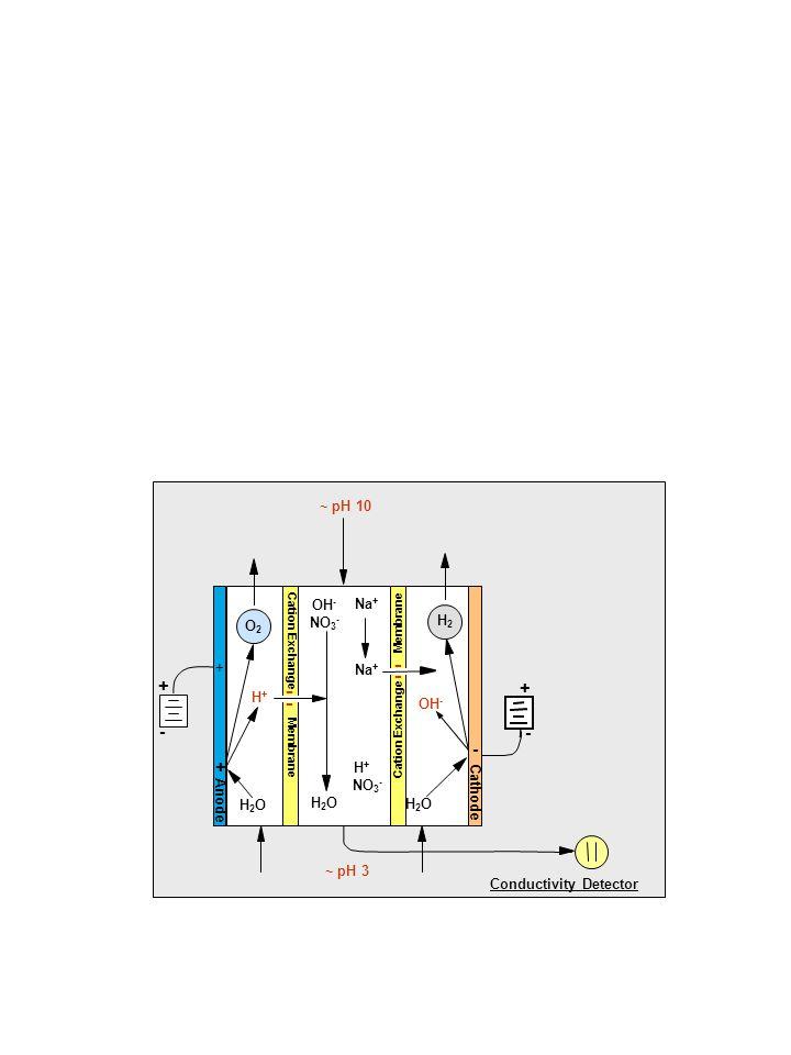 Conductivity Detector + - Na + OH - + - Cation Exchange Membrane H+H+ Na + H2OH2O Anode Cathode - + + OH - - - H2OH2O H2OH2O O2O2 H2H2 - - NO 3 - H+H+