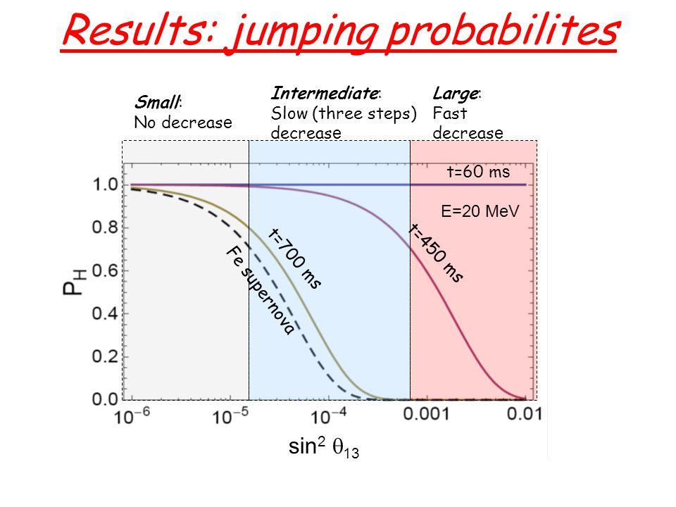 Intermediate: Slow (three steps) decreas e Small: No decreas e Large: Fast decreas e Fe supernova t=60 m s t=450 ms t=700 ms Results: jumping probabilites E=20 MeV sin 2  13