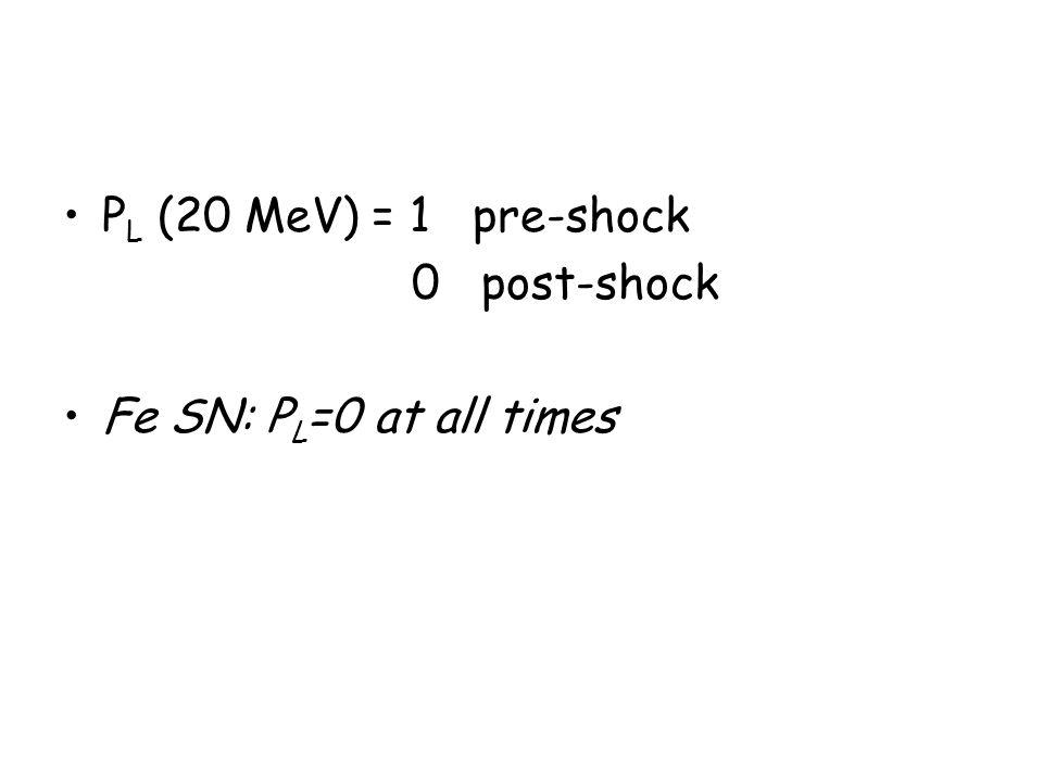 P L (20 MeV) = 1 pre-shock 0 post-shock Fe SN: P L =0 at all times