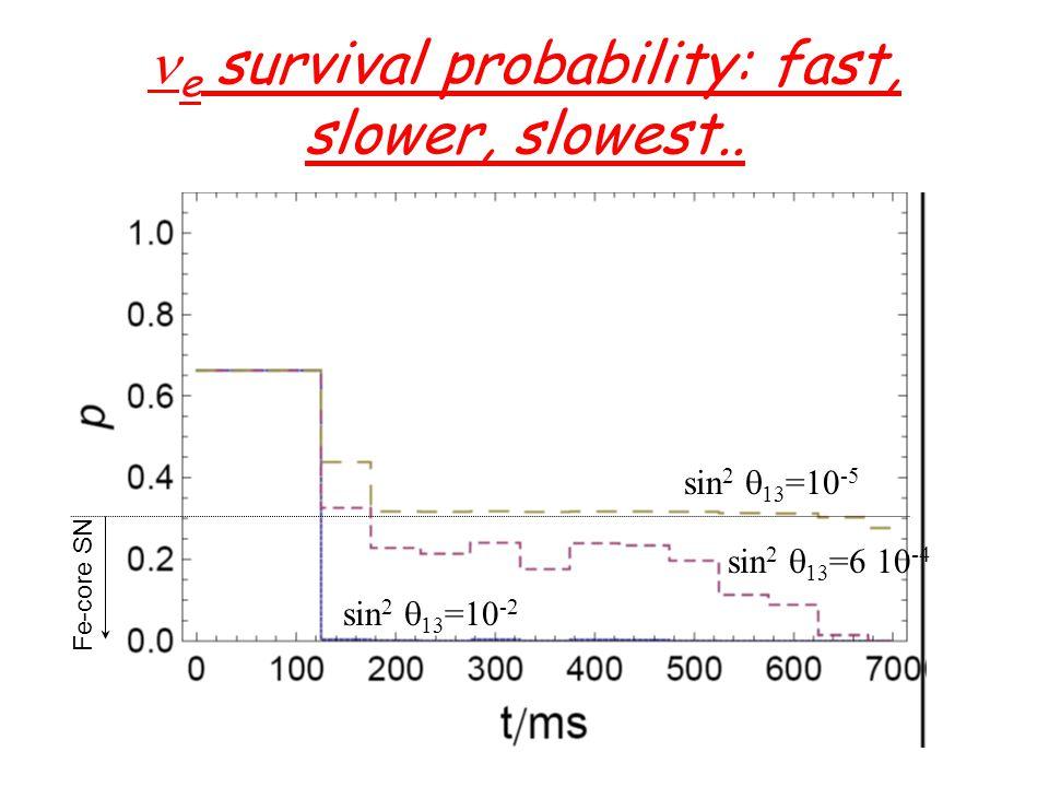 e survival probability: fast, slower, slowest..