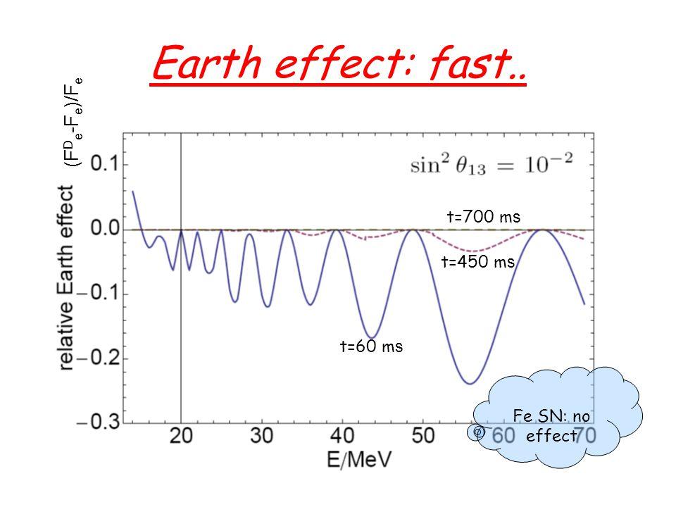 Earth effect: fast.. Fe SN: no effect t=60 m s t=700 m s t=450 m s (F D e -F e )/F e